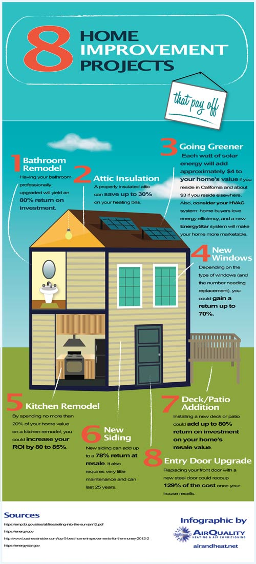 8 Home Improvement Projects That Pay Off Infographic